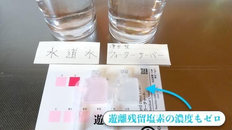 浄水した水の遊離残留塩素濃度をはかった結果